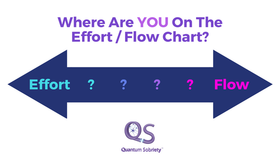 https://quantumsobriety.com/effort-flow-chart/